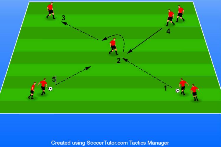 13 soccer passing drills for great ball movement 13 soccer passing drills for great ball